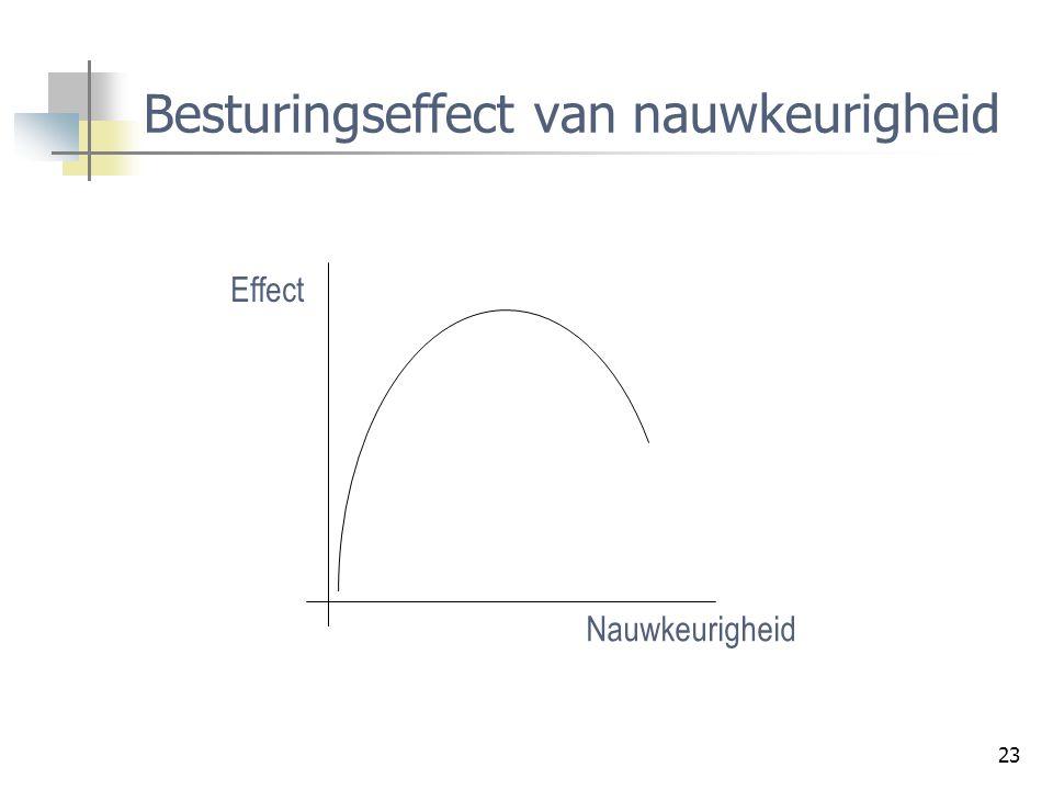 23 Besturingseffect van nauwkeurigheid Effect Nauwkeurigheid