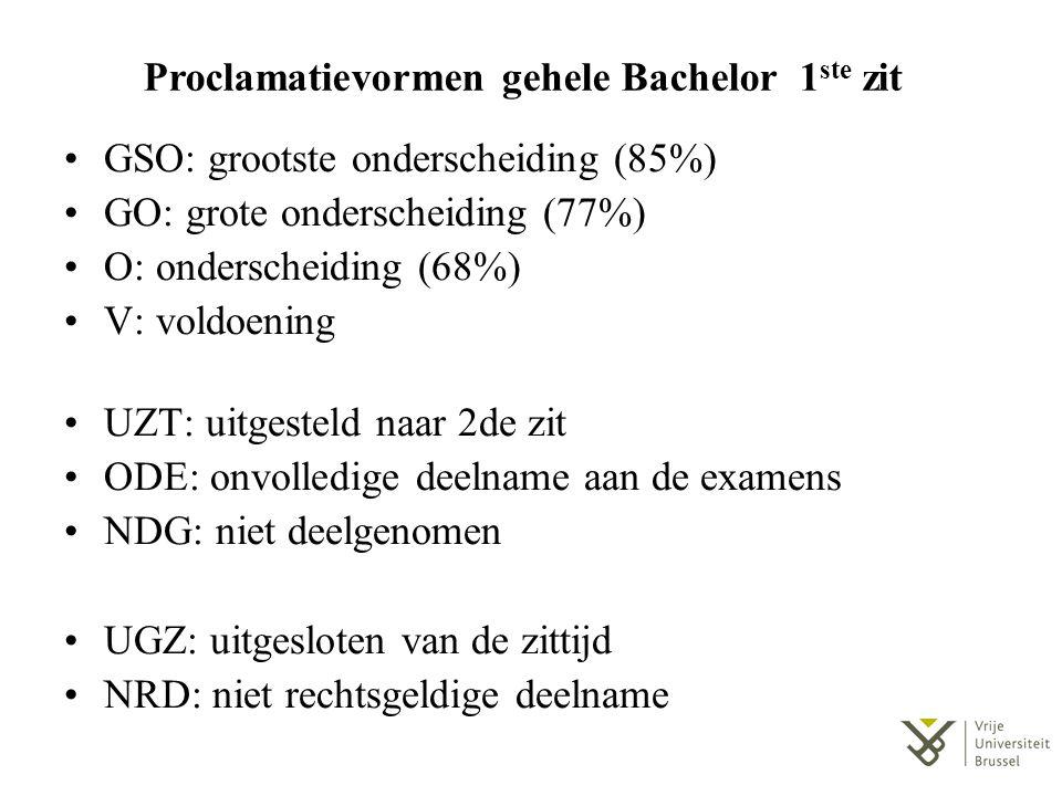 Proclamatievormen gehele Bachelor 1 ste zit GSO: grootste onderscheiding (85%) GO: grote onderscheiding (77%) O: onderscheiding (68%) V: voldoening UZT: uitgesteld naar 2de zit ODE: onvolledige deelname aan de examens NDG: niet deelgenomen UGZ: uitgesloten van de zittijd NRD: niet rechtsgeldige deelname