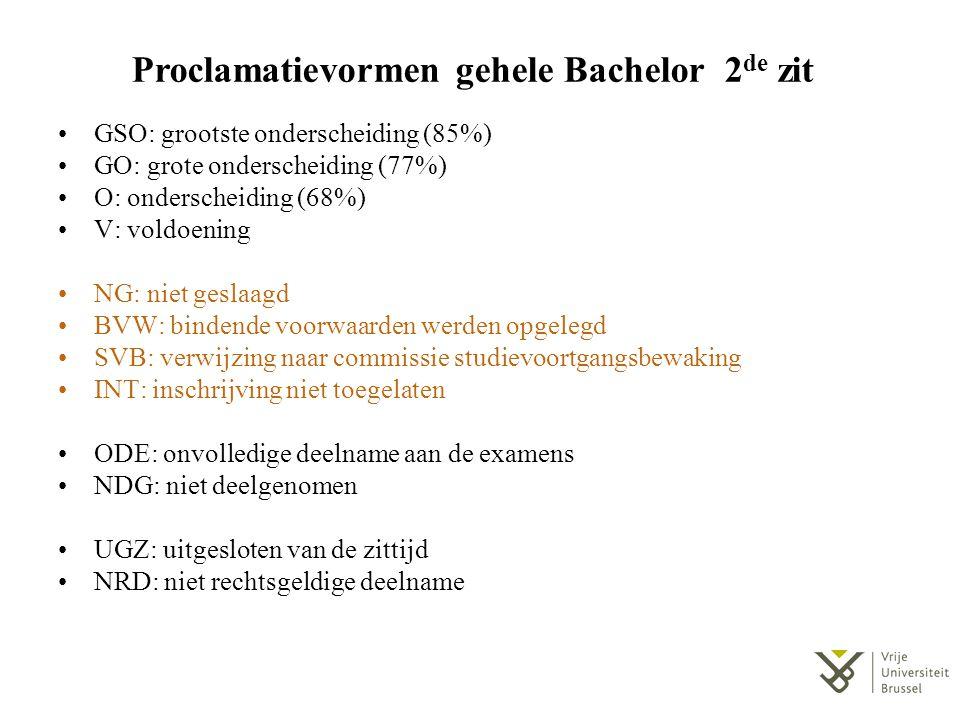 Proclamatievormen gehele Bachelor 2 de zit GSO: grootste onderscheiding (85%) GO: grote onderscheiding (77%) O: onderscheiding (68%) V: voldoening NG: niet geslaagd BVW: bindende voorwaarden werden opgelegd SVB: verwijzing naar commissie studievoortgangsbewaking INT: inschrijving niet toegelaten ODE: onvolledige deelname aan de examens NDG: niet deelgenomen UGZ: uitgesloten van de zittijd NRD: niet rechtsgeldige deelname