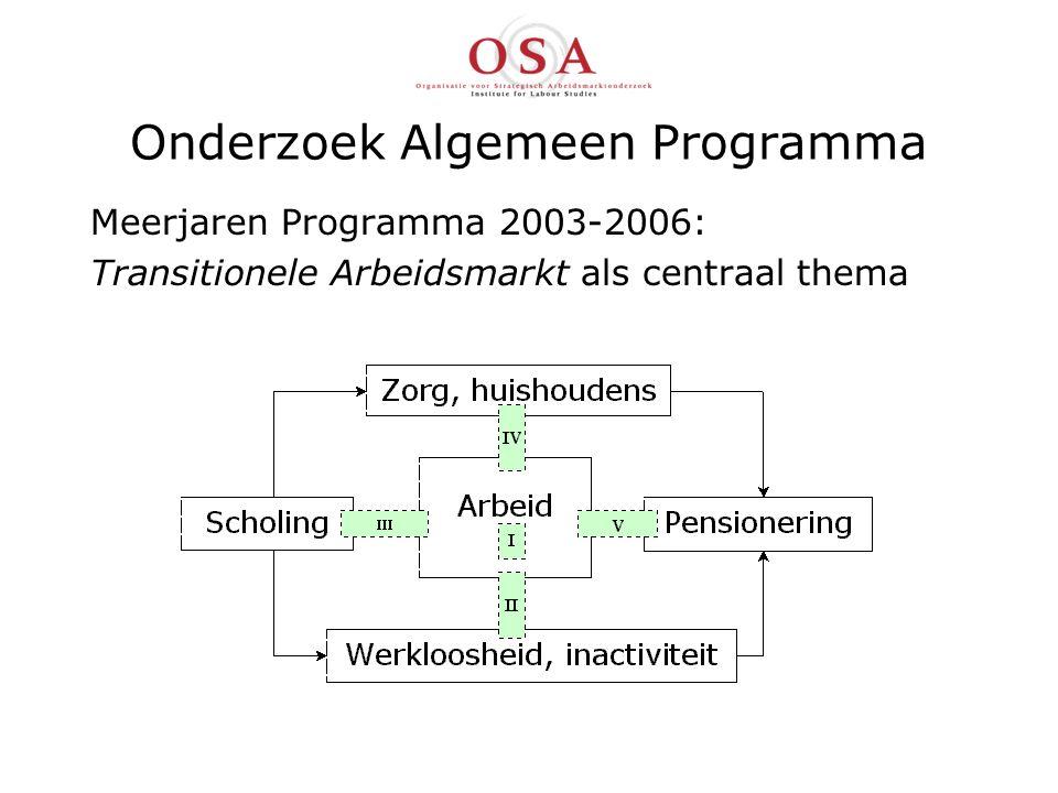 Onderzoek Algemeen Programma Meerjaren Programma 2003-2006: Transitionele Arbeidsmarkt als centraal thema