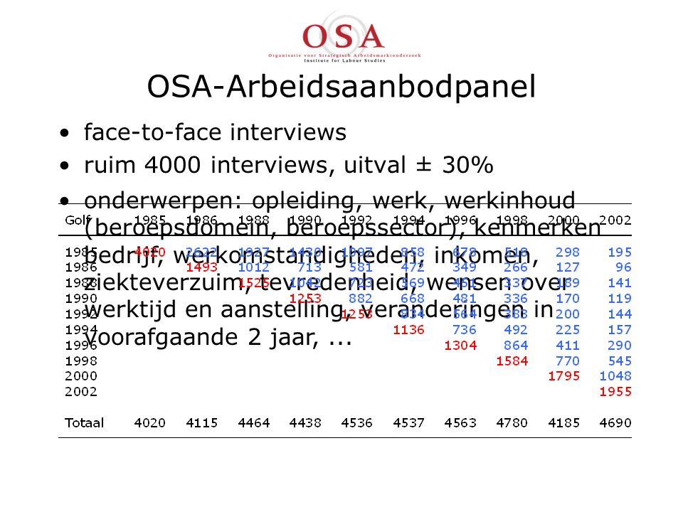 OSA-Arbeidsaanbodpanel face-to-face interviews ruim 4000 interviews, uitval ± 30% onderwerpen: opleiding, werk, werkinhoud (beroepsdomein, beroepssector), kenmerken bedrijf, werkomstandigheden, inkomen, ziekteverzuim, tevredenheid, wensen over werktijd en aanstelling, veranderingen in voorafgaande 2 jaar,...