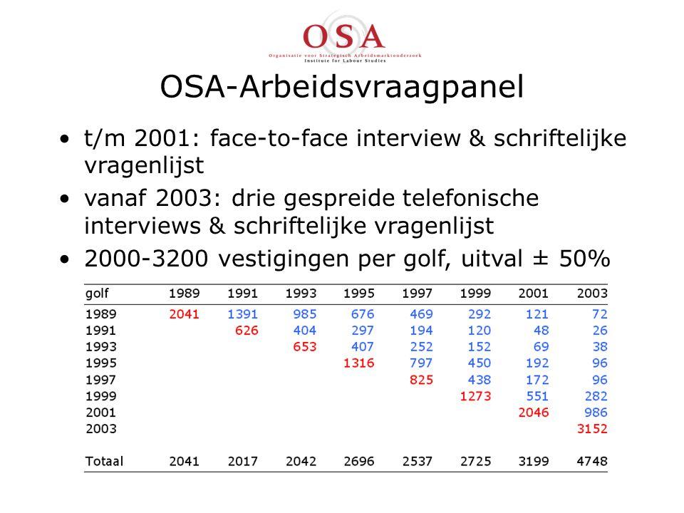OSA-Arbeidsvraagpanel t/m 2001: face-to-face interview & schriftelijke vragenlijst vanaf 2003: drie gespreide telefonische interviews & schriftelijke vragenlijst 2000-3200 vestigingen per golf, uitval ± 50%