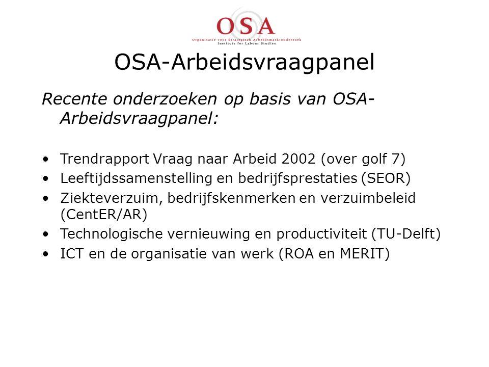 OSA-Arbeidsvraagpanel Recente onderzoeken op basis van OSA- Arbeidsvraagpanel: Trendrapport Vraag naar Arbeid 2002 (over golf 7) Leeftijdssamenstelling en bedrijfsprestaties (SEOR) Ziekteverzuim, bedrijfskenmerken en verzuimbeleid (CentER/AR) Technologische vernieuwing en productiviteit (TU-Delft) ICT en de organisatie van werk (ROA en MERIT)