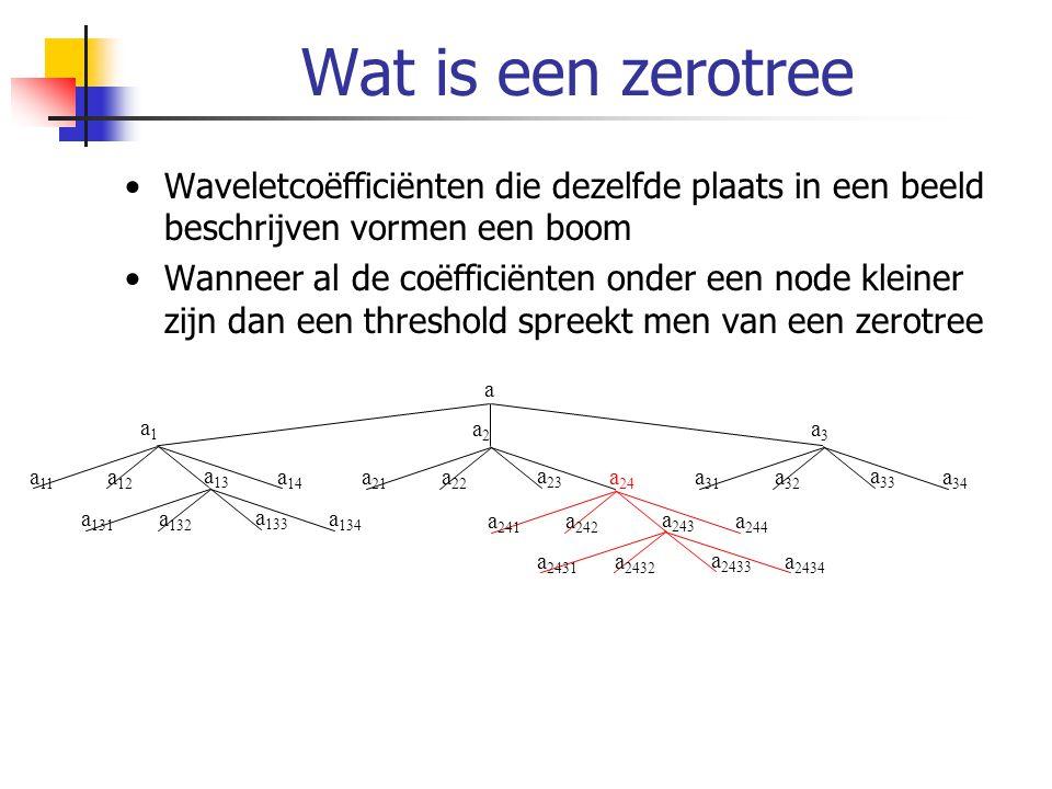 Wat is een zerotree Waveletcoëfficiënten die dezelfde plaats in een beeld beschrijven vormen een boom Wanneer al de coëfficiënten onder een node klein