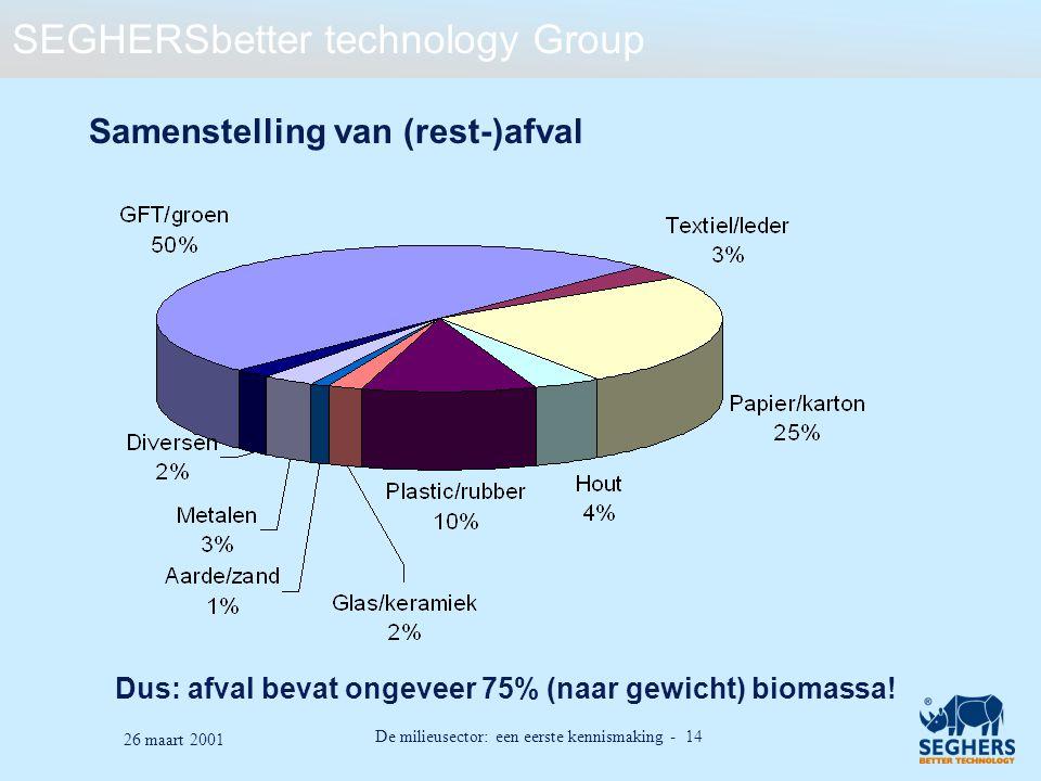 SEGHERSbetter technology Group De milieusector: een eerste kennismaking - 14 26 maart 2001 Samenstelling van (rest-)afval Dus: afval bevat ongeveer 75