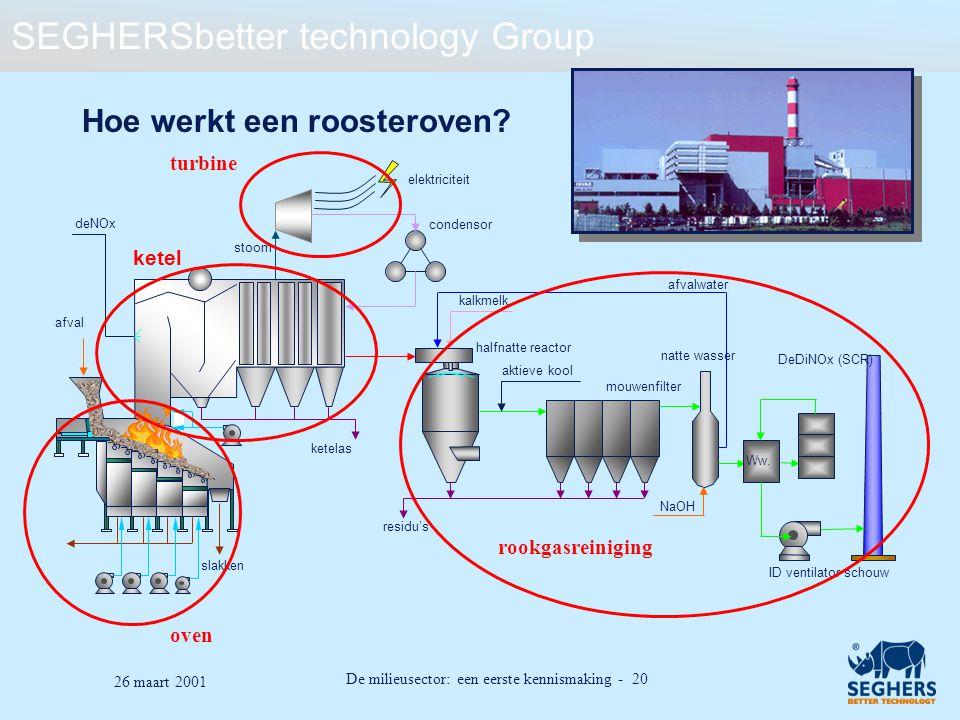 SEGHERSbetter technology Group De milieusector: een eerste kennismaking - 20 26 maart 2001 Hoe werkt een roosteroven? oven turbine rookgasreiniging