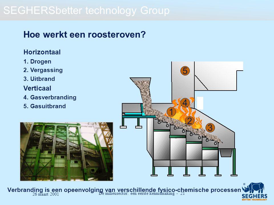 SEGHERSbetter technology Group De milieusector: een eerste kennismaking - 21 26 maart 2001 Hoe werkt een roosteroven? Horizontaal 1. Drogen 2. Vergass