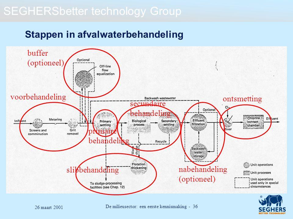 SEGHERSbetter technology Group De milieusector: een eerste kennismaking - 36 26 maart 2001 Stappen in afvalwaterbehandeling voorbehandeling buffer (op