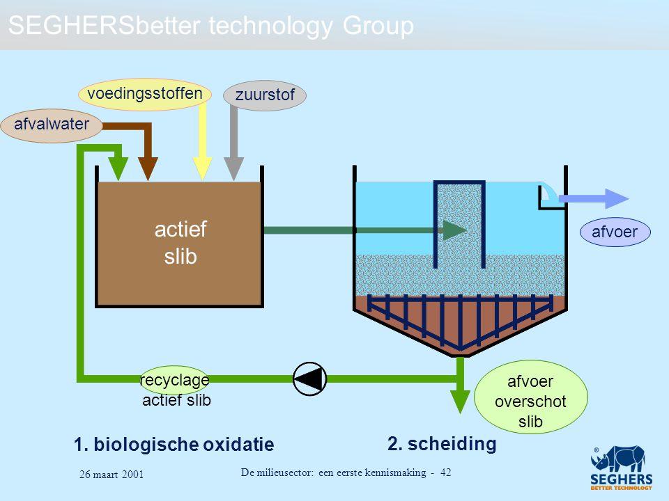 SEGHERSbetter technology Group De milieusector: een eerste kennismaking - 42 26 maart 2001 1. biologische oxidatie 2. scheiding voedingsstoffen actief