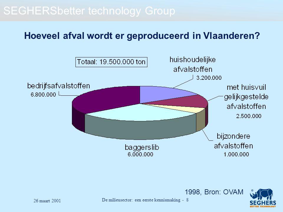 SEGHERSbetter technology Group De milieusector: een eerste kennismaking - 8 26 maart 2001 Hoeveel afval wordt er geproduceerd in Vlaanderen? 1998, Bro