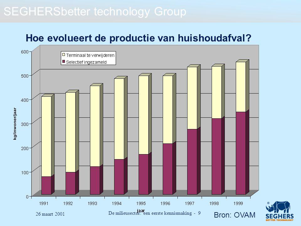 SEGHERSbetter technology Group De milieusector: een eerste kennismaking - 9 26 maart 2001 Hoe evolueert de productie van huishoudafval? Bron: OVAM