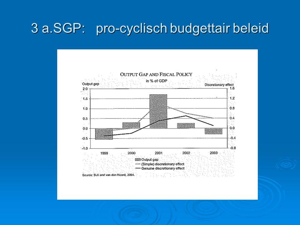 3 a.SGP: pro-cyclisch budgettair beleid