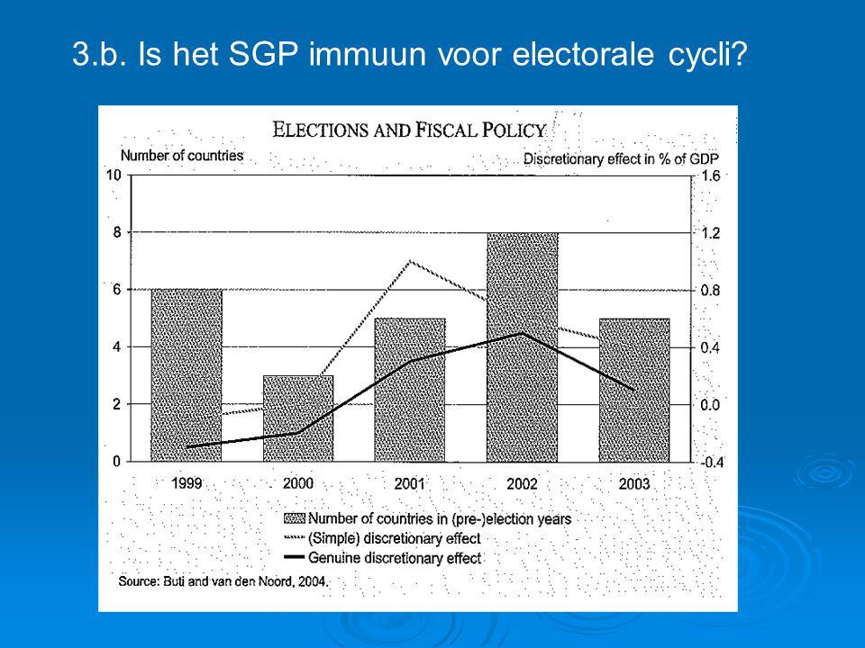 3.b. Is het SGP immuun voor electorale cycli?