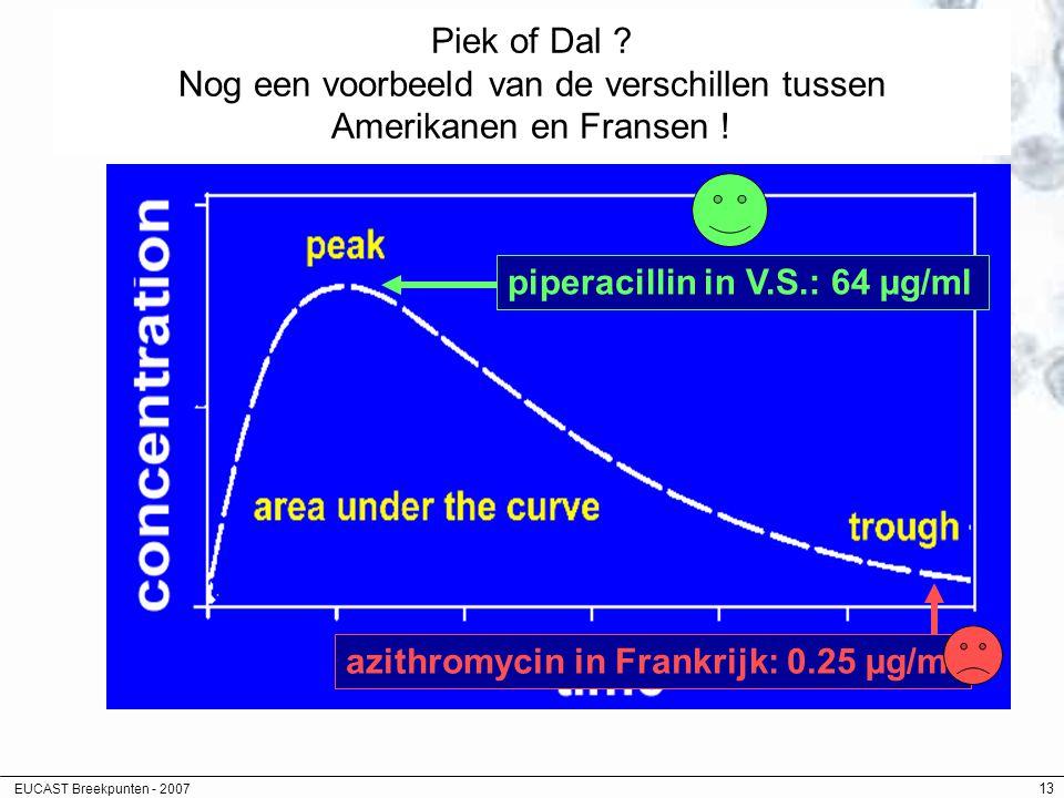 EUCAST Breekpunten - 2007 13 Piek of Dal ? Nog een voorbeeld van de verschillen tussen Amerikanen en Fransen ! piperacillin in V.S.: 64 µg/ml azithrom