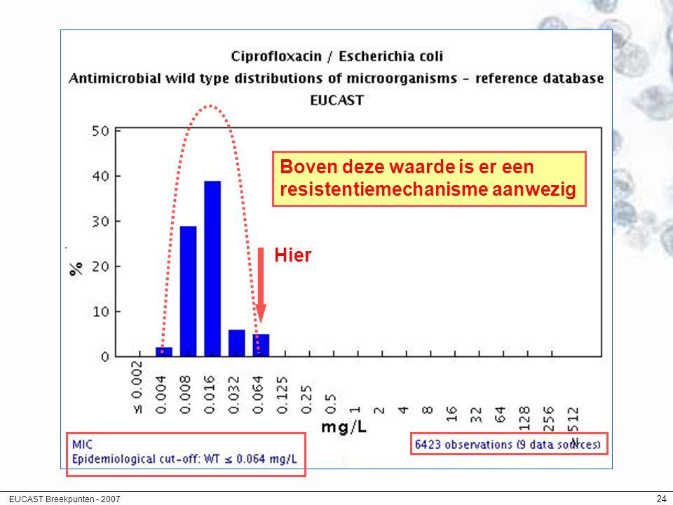 EUCAST Breekpunten - 2007 24 Hier Boven deze waarde is er een resistentiemechanisme aanwezig