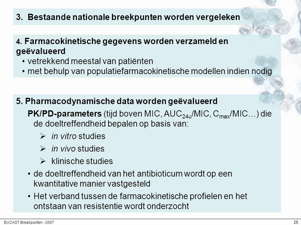 EUCAST Breekpunten - 2007 28 3. Bestaande nationale breekpunten worden vergeleken 4. Farmacokinetische gegevens worden verzameld en geëvalueerd vetrek