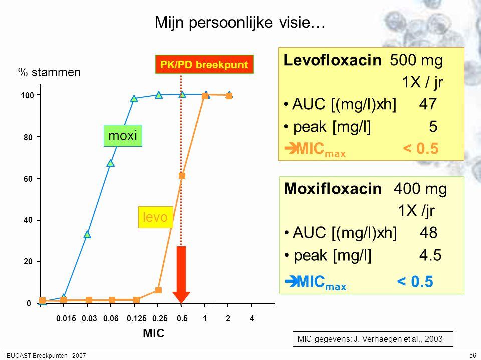EUCAST Breekpunten - 2007 56 Mijn persoonlijke visie… Levofloxacin 500 mg 1X / jr AUC [(mg/l)xh] 47 peak [mg/l] 5  MIC max < 0.5 Moxifloxacin 400 mg