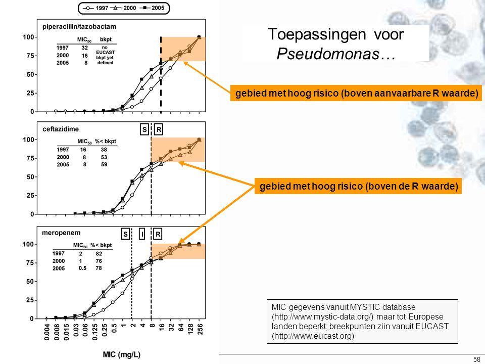 EUCAST Breekpunten - 2007 58 Toepassingen voor Pseudomonas… gebied met hoog risico (boven de R waarde) gebied met hoog risico (boven aanvaarbare R waa