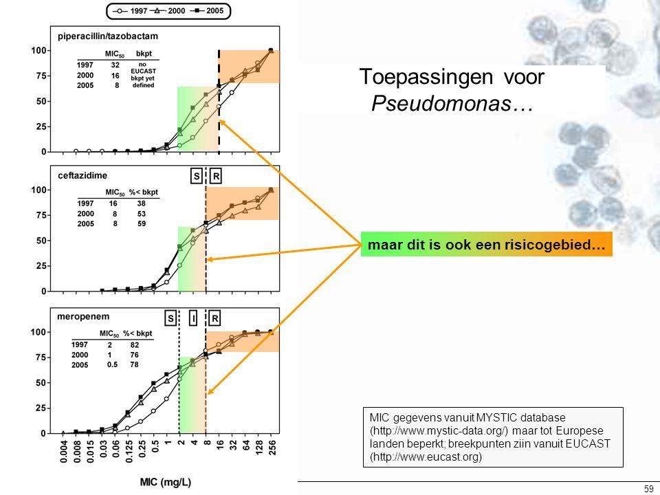 EUCAST Breekpunten - 2007 59 Toepassingen voor Pseudomonas… maar dit is ook een risicogebied… MIC gegevens vanuit MYSTIC database (http://www.mystic-d
