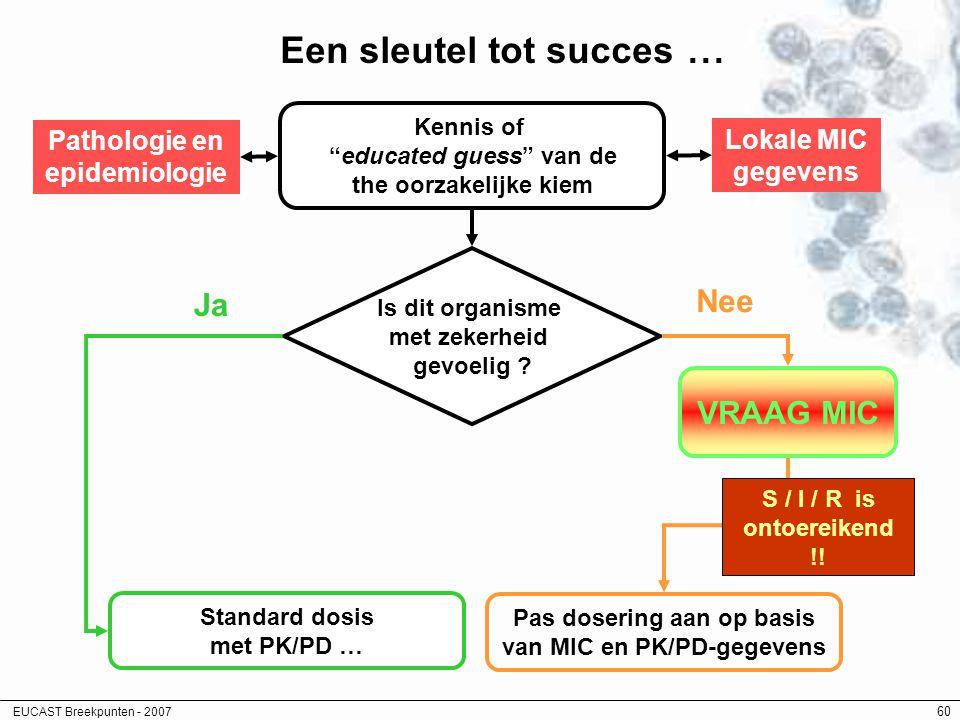 "EUCAST Breekpunten - 2007 60 Een sleutel tot succes... Kennis of ""educated guess"" van de the oorzakelijke kiem Pathologie en epidemiologie Lokale MIC"