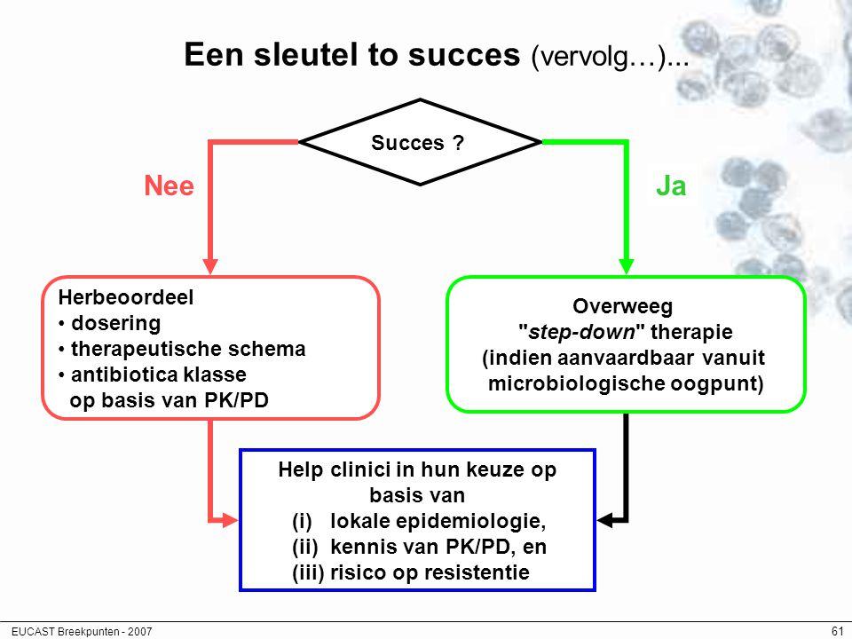 EUCAST Breekpunten - 2007 61 Succes ? Herbeoordeel dosering therapeutische schema antibiotica klasse op basis van PK/PD Nee Overweeg