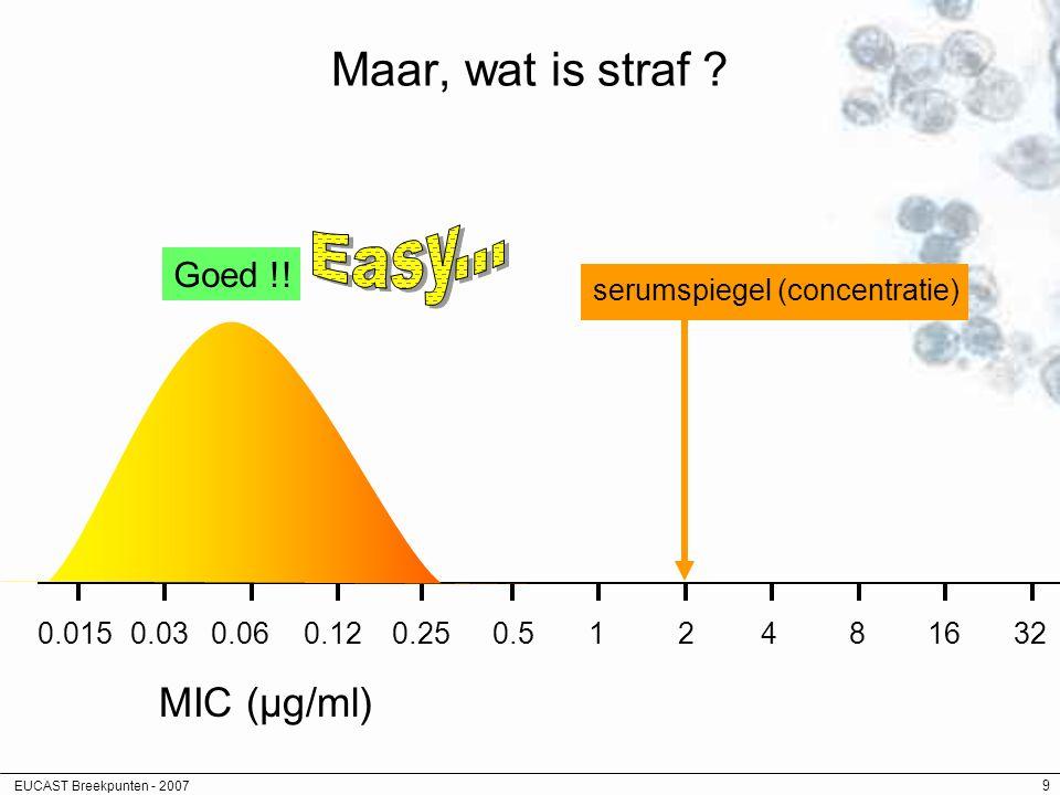 EUCAST Breekpunten - 2007 9 Maar, wat is straf ? MIC (µg/ml) 0.120.250.5128432160.060.030.015 serumspiegel (concentratie) Goed !!