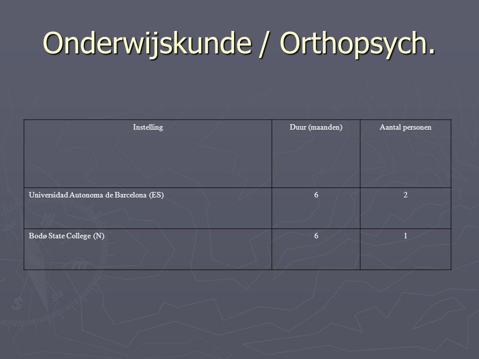 Onderwijskunde / Orthopsych.