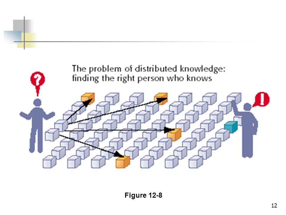12 Figure 12-8
