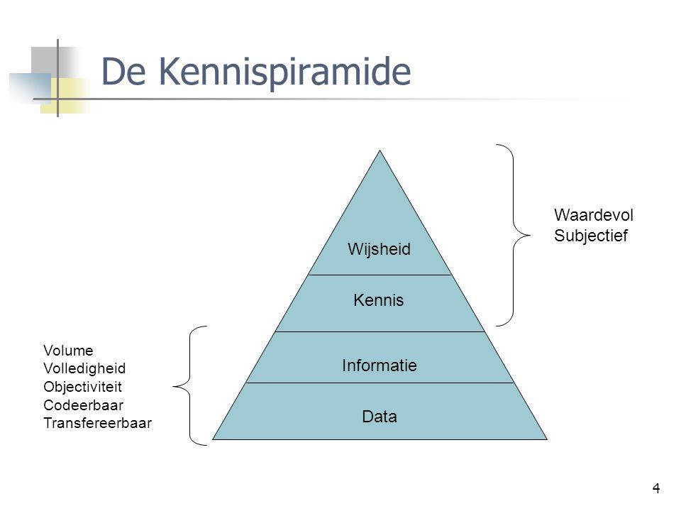 5 Types van kennis Explicit knowledge Kan gemakkelijk geïdentificeerd worden Formeel en gecodeerd in bijvoorbeeld documenten, rapporten, manuals, white papers, standaard procedures, … Bv.