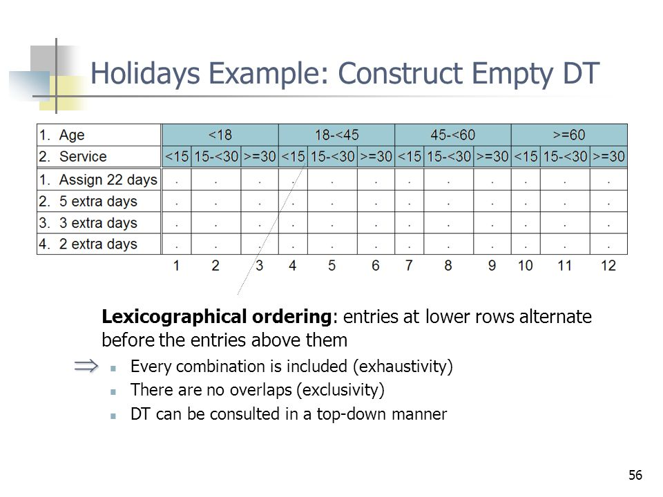 56 Lexicographical ordering: entries at lower rows alternate before the entries above them Every combination is included (exhaustivity) There are no o