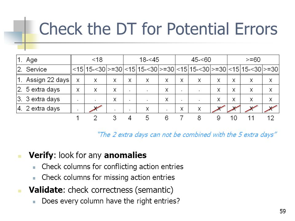 59 Check the DT for Potential Errors xxxx x Verify: look for any anomalies Check columns for conflicting action entries Check columns for missing acti