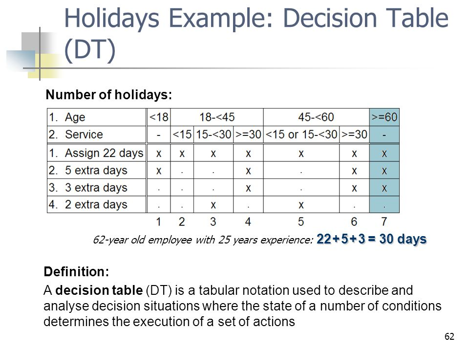 62 Holidays Example: Decision Table (DT) 22 +5+3 = 30 days 62-year old employee with 25 years experience: 22 + 5 + 3 = 30 days Number of holidays: Def