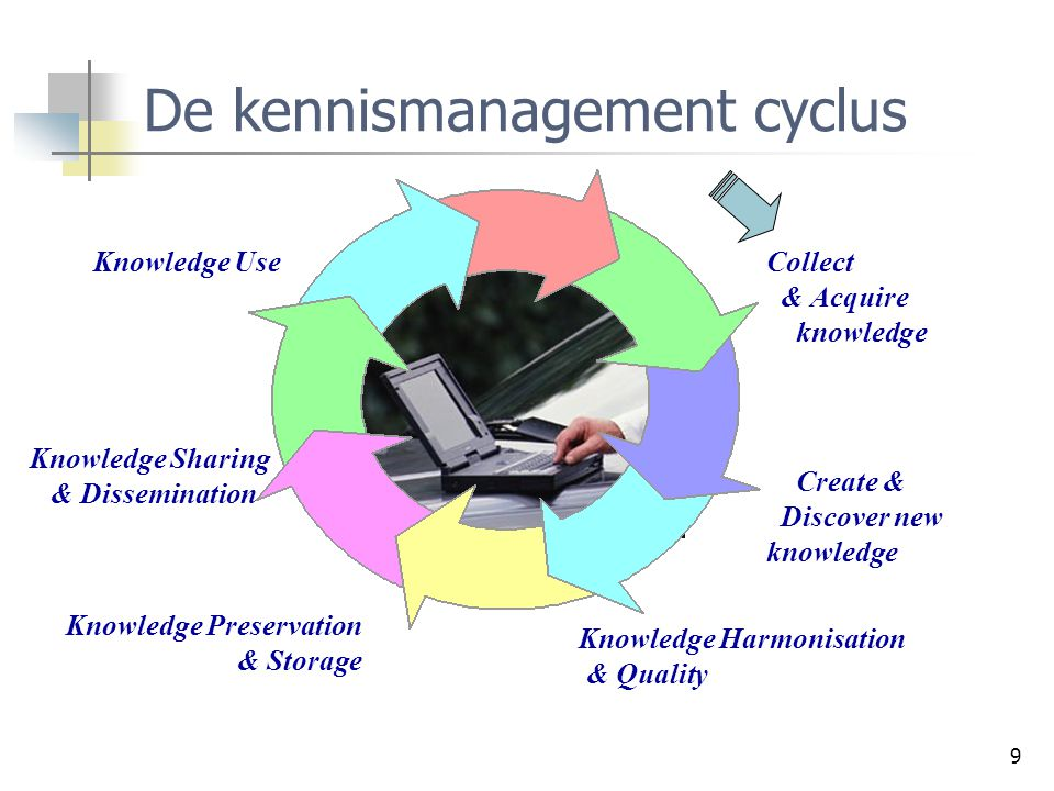 70 Knowledge Management: Slotbevindingen Bereidwilligheid van werknemers tot het delen van kennis Kennismanagement moet met een geschikte ICT technologie geïmplementeerd worden Kennismanagement moet gealigneerd zijn met de bedrijfsstrategie Ontwikkelen van een kennisinfrastructuur!