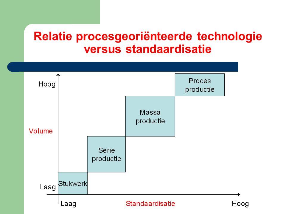 Relatie procesgeoriënteerde technologie versus standaardisatie