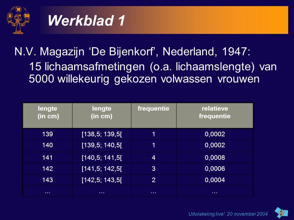 Uitwiskeling live! 20 november 2004 Werkblad 1 N.V. Magazijn 'De Bijenkorf', Nederland, 1947: 15 lichaamsafmetingen (o.a. lichaamslengte) van 5000 wil