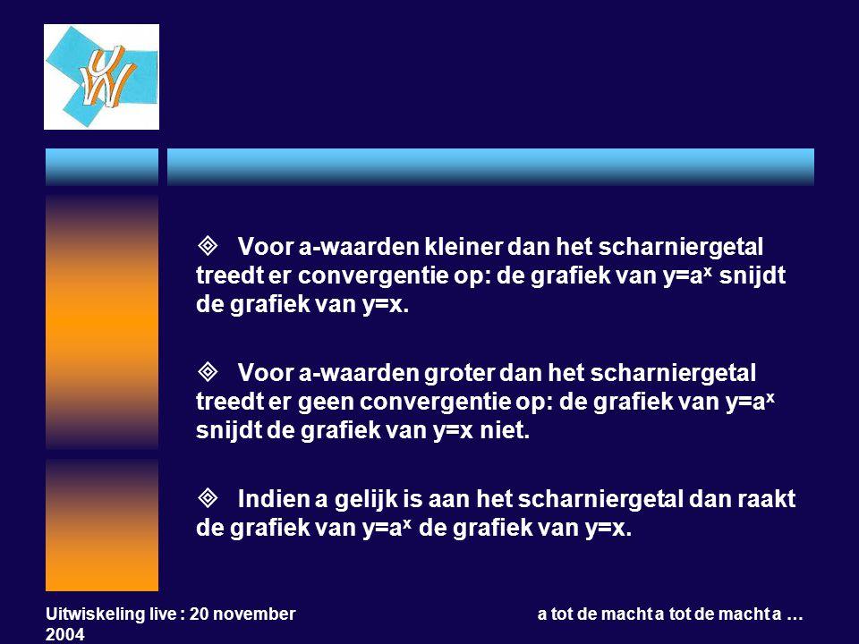 Uitwiskeling live : 20 november 2004 a tot de macht a tot de macht a …  Voor a-waarden kleiner dan het scharniergetal treedt er convergentie op: de g