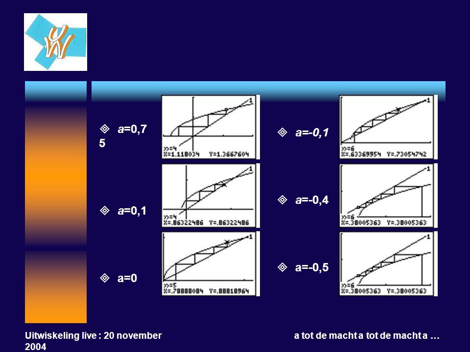 Uitwiskeling live : 20 november 2004 a tot de macht a tot de macht a …  a=-0,1  a=-0,4  a=-0,5  a=0,7 5  a=0,1  a=0