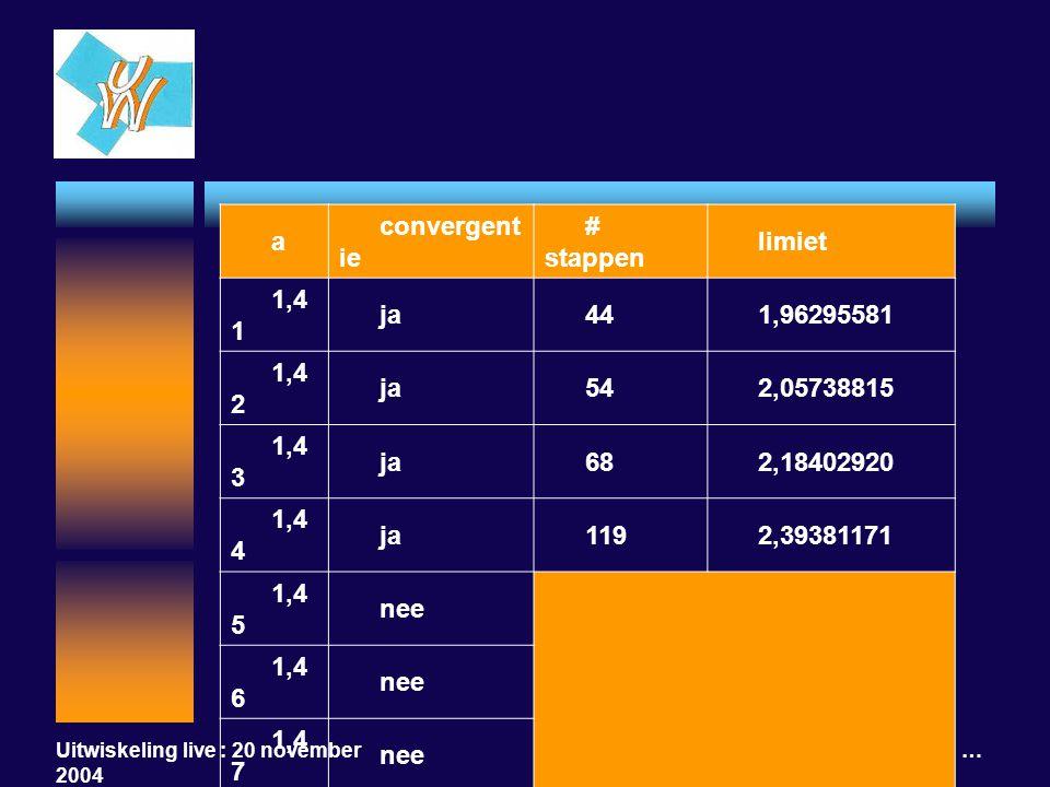 Uitwiskeling live : 20 november 2004 a tot de macht a tot de macht a … a convergent ie # stappen limiet 1,4 1 ja441,96295581 1,4 2 ja542,05738815 1,4