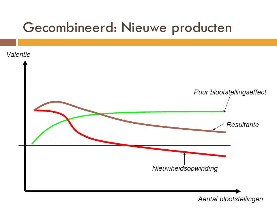 Gecombineerd: Nieuwe producten Valentie Aantal blootstellingen Puur blootstellingseffect Nieuwheidsopwinding Resultante