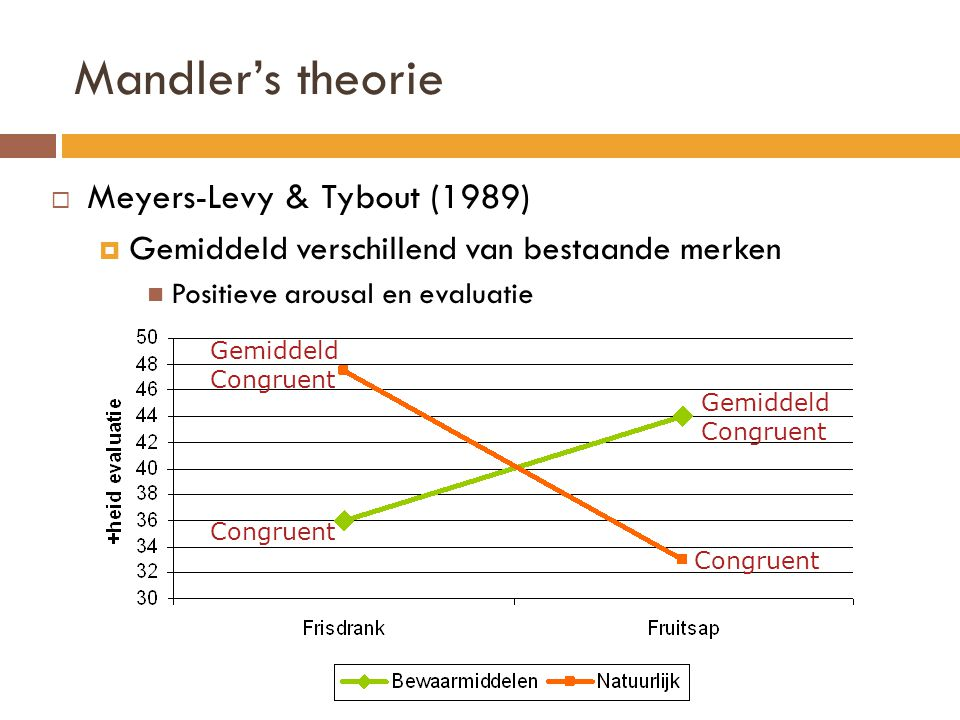 Mandler's theorie  Meyers-Levy & Tybout (1989)  Gemiddeld verschillend van bestaande merken Positieve arousal en evaluatie Congruent Gemiddeld Congr