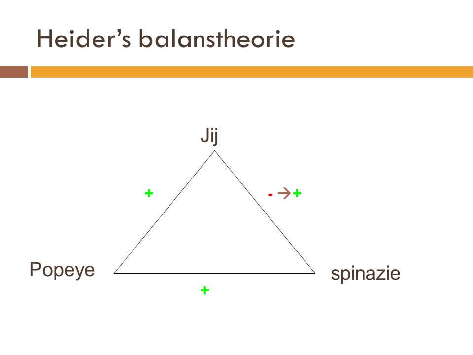 Heider's balanstheorie spinazie Jij Popeye - +- ++ +