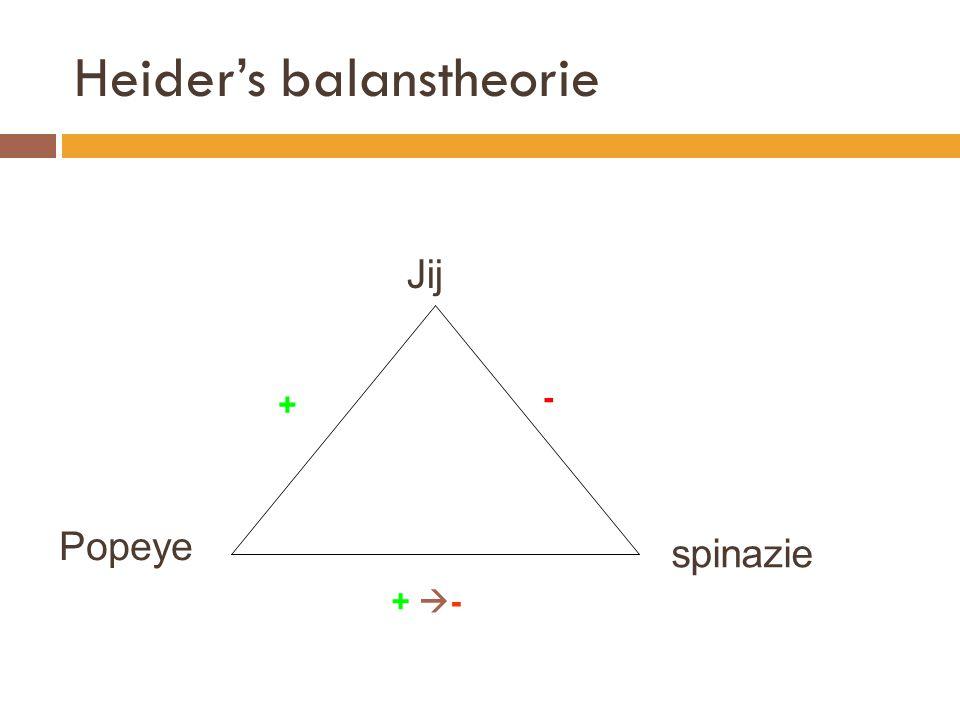 Heider's balanstheorie spinazie Jij Popeye + - + -+ -
