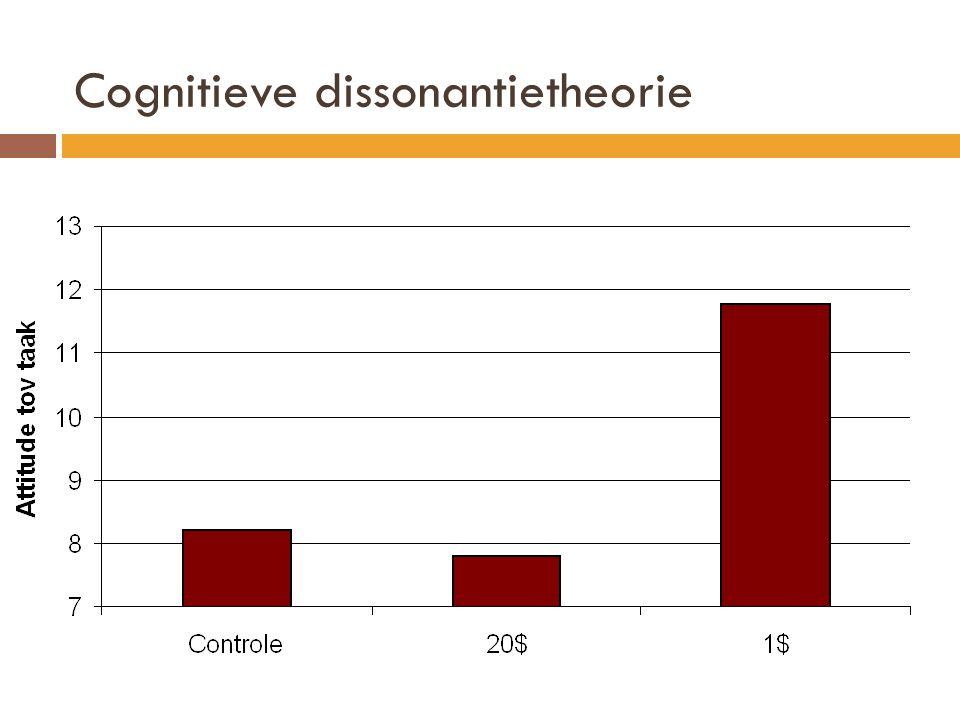 Cognitieve dissonantietheorie
