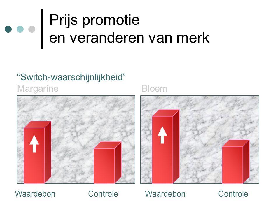 """Prijs promotie en veranderen van merk """"Switch-waarschijnlijkheid"""" Margarine Bloem Waardebon Controle"""