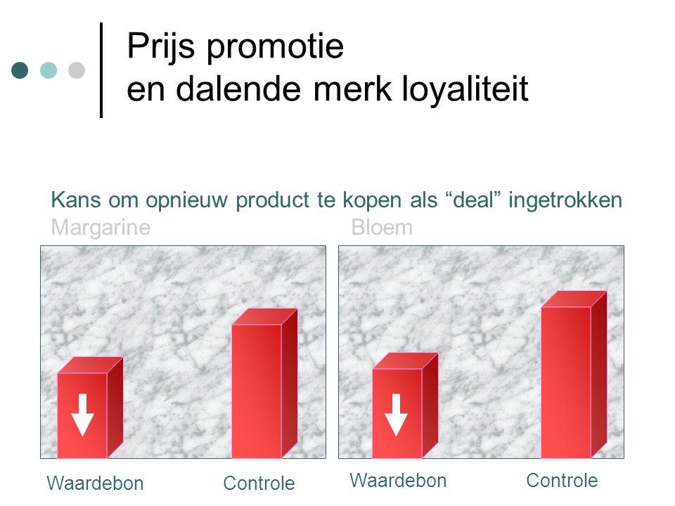 Prijs promotie en dalende merk loyaliteit Kans om opnieuw product te kopen als deal ingetrokken Margarine Bloem Waardebon Controle