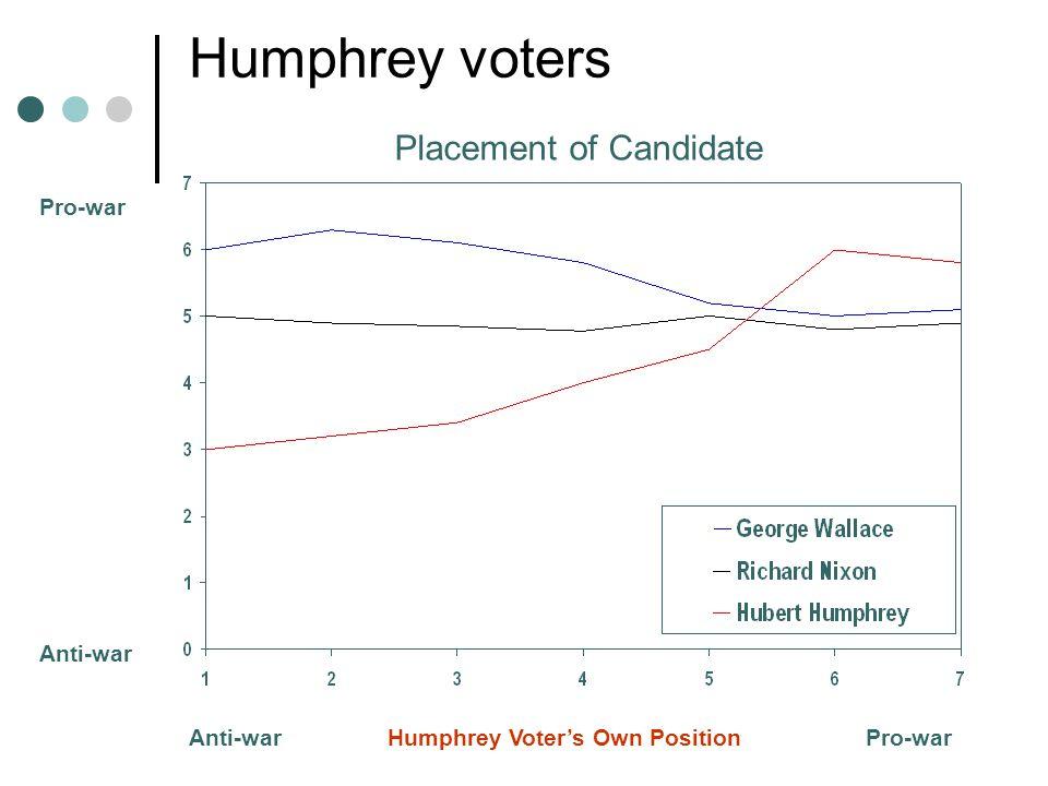 Pro-war Anti-war Anti-war Humphrey Voter's Own Position Pro-war Humphrey voters Placement of Candidate