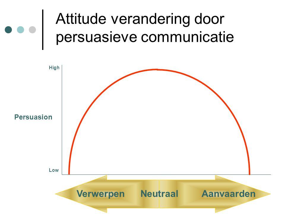 Attitude verandering door persuasieve communicatie High Low Verwerpen Neutraal Aanvaarden Persuasion