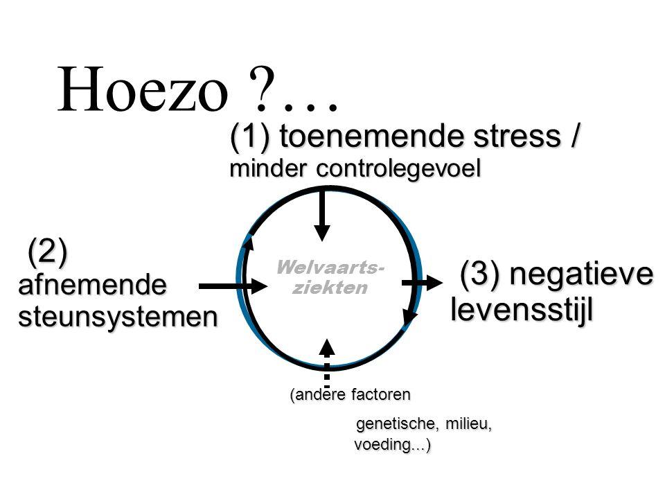 (2) afnemende steunsystemen (2) afnemende steunsystemen (3) negatieve (3) negatievelevensstijl Welvaarts- ziekten (1) toenemende stress / minder contr