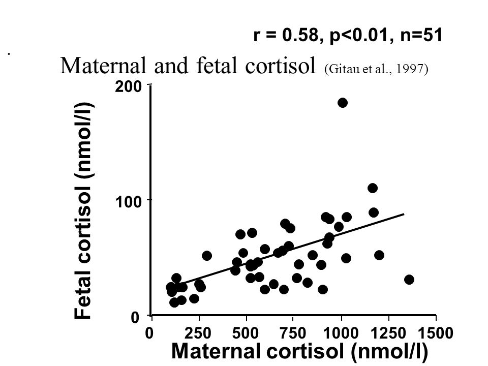 Maternal and fetal cortisol (Gitau et al., 1997) 0250500750100012501500 0 100 200. Maternal cortisol (nmol/l) Fetal cortisol (nmol/l) r = 0.58, p<0.01