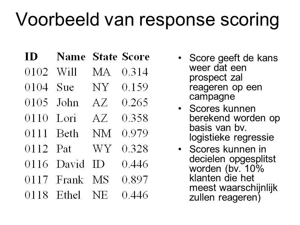 Voorbeeld van response scoring Score geeft de kans weer dat een prospect zal reageren op een campagne Scores kunnen berekend worden op basis van bv.